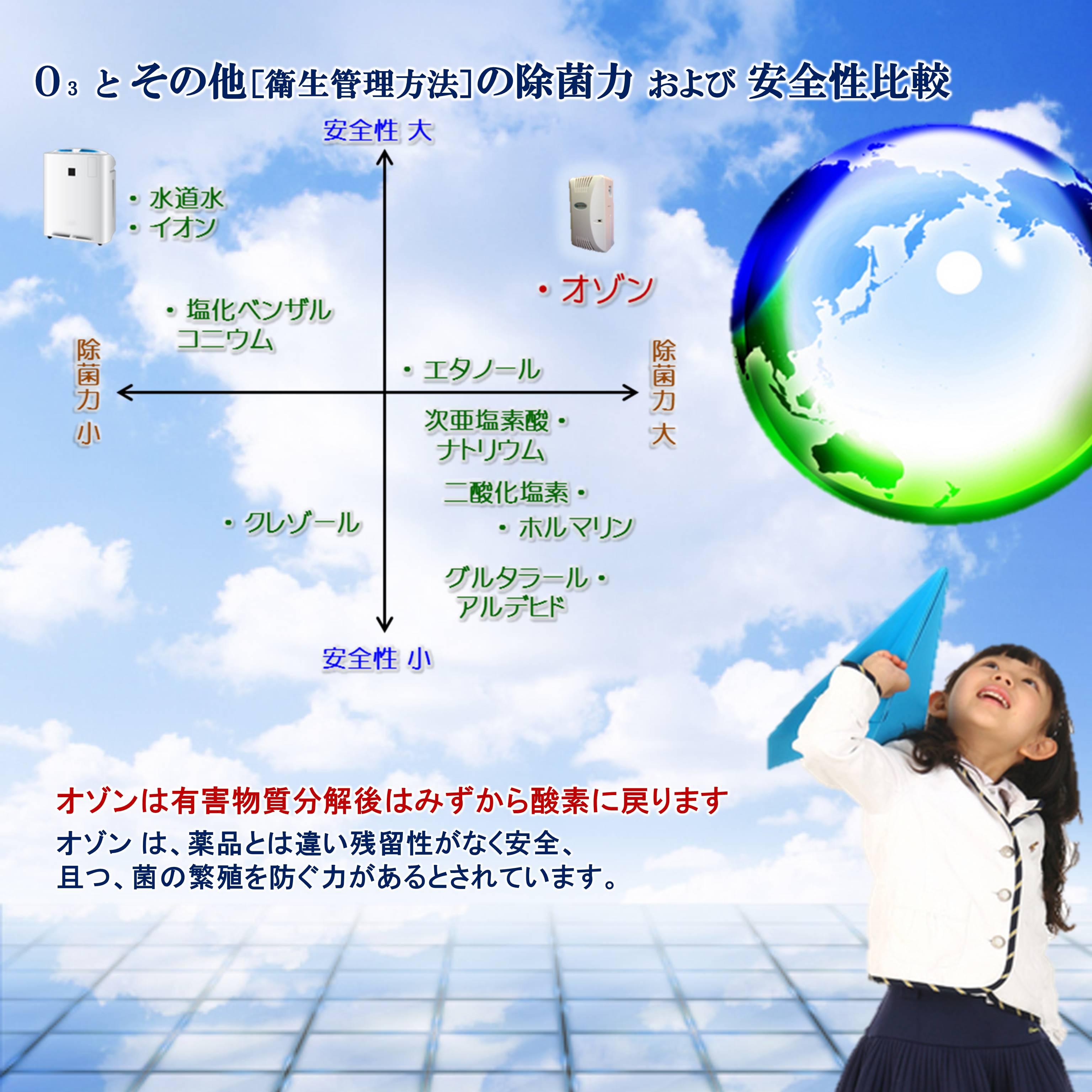オゾンとその他の除菌力