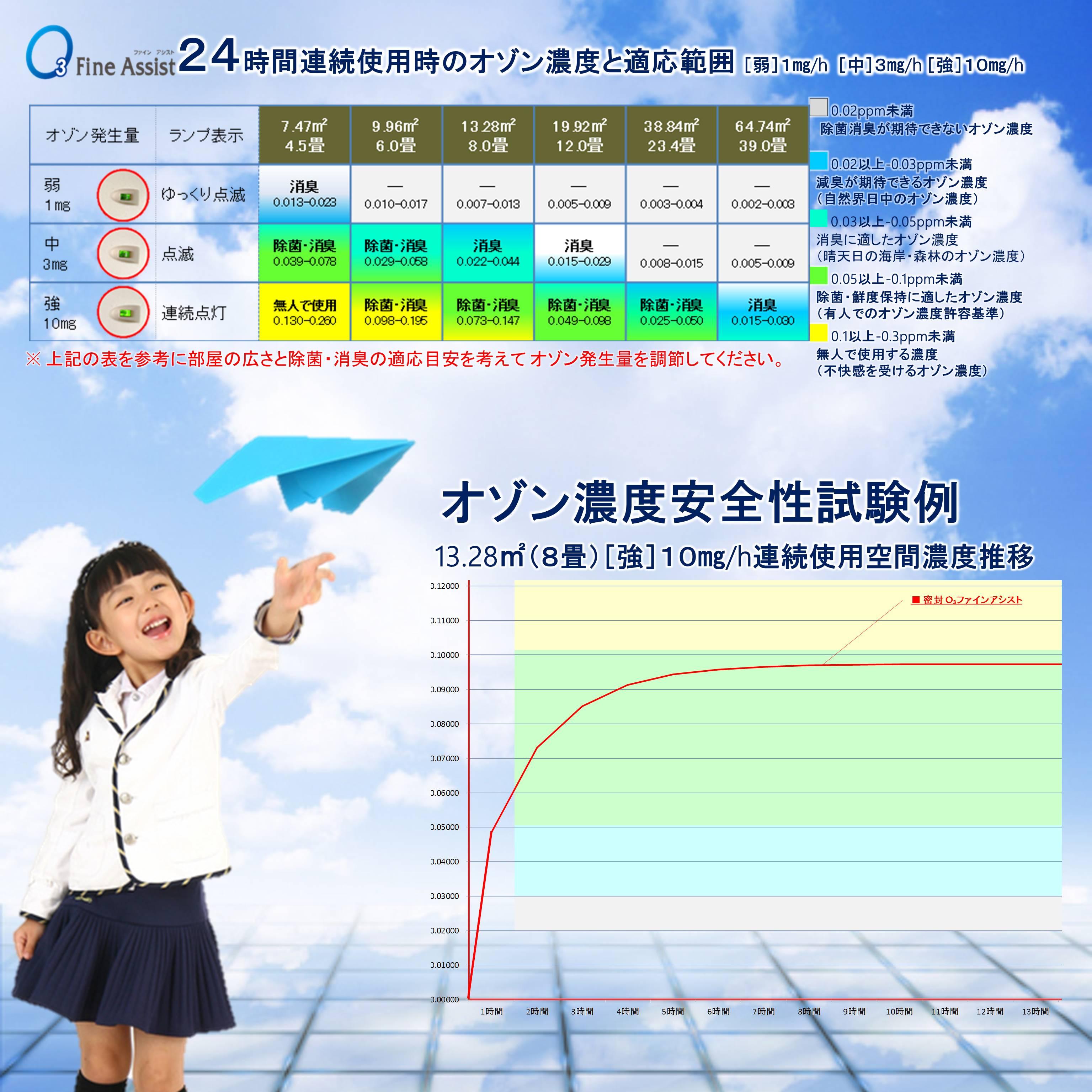 24時間連続使用時のオゾン濃度と適応範囲
