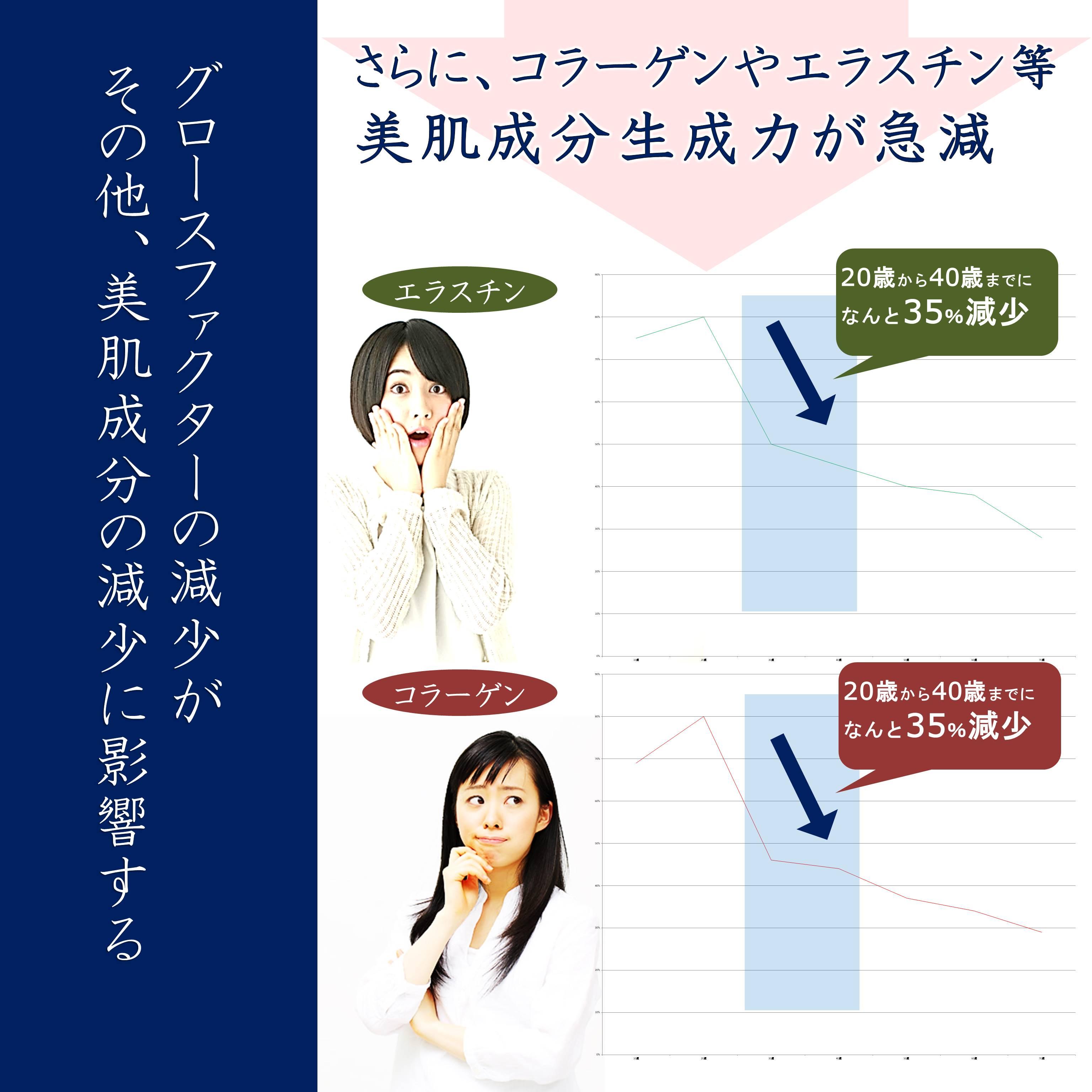 グロースファクターの減少がその他、美肌成分の減少に影響する